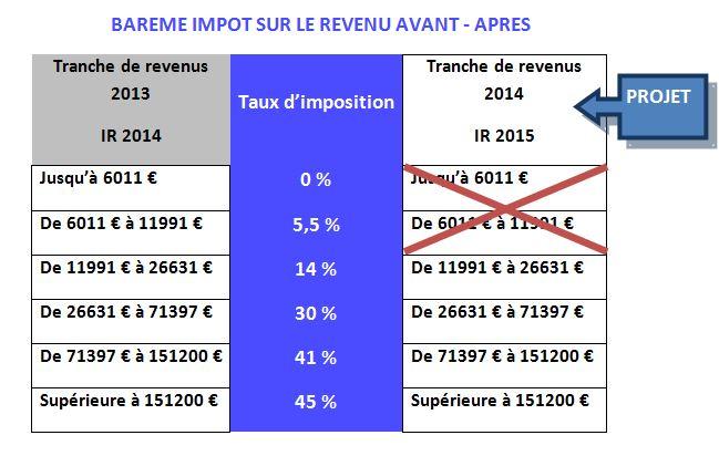 Moins D Impot Sur Le Revenu En 2015 Sicavonline