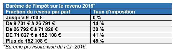 Loi De Finances 2016 Qu Est Ce Que Va Changer Le Nouveau Bareme De