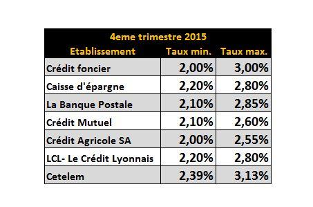 Meilleures Banque Pour Pret Immobilier Banquesfrance Fr