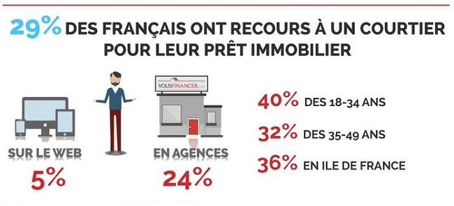 credit immobilier de france ile de france