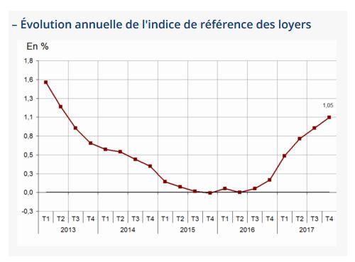 Immobilier L Insee Observe La Plus Forte Hausse Des Loyers Depuis