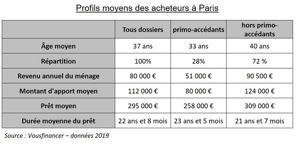 Acheter ou louer à Paris: qui peut encore se permettre un luxe si vous posez une question?