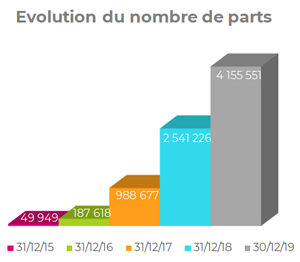 Evolution du nombre de parts de la SCPI Epargne Pierre, Voisin Groupe Atland