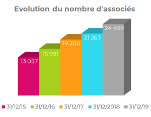 Evolution du nombre d