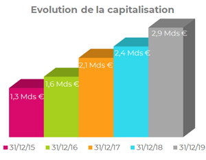 Evolution de la capitalisation