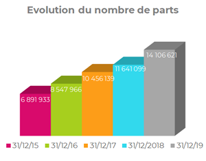 Evolution du nombre de parts