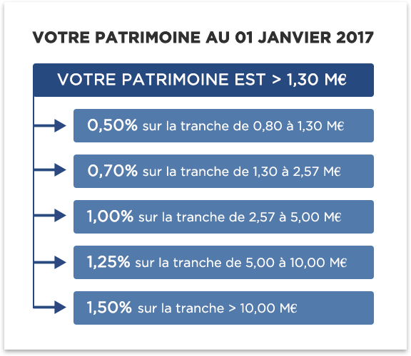 Bareme Et Seuil Isf Offre Isf Sicavonline